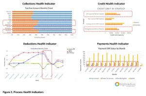 Process Health Indicators