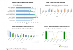 Analysts Productivity Indicators