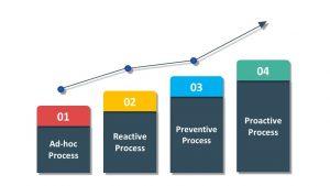 CLS_Maturity_Model
