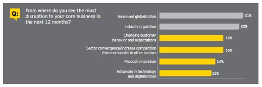 Global Capital Confidence Barometer survey