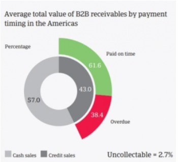 The growing volume of Due Invoices