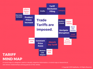 Tariff Mind Map