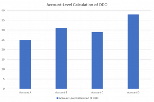 Account-Level Calculation of DDO